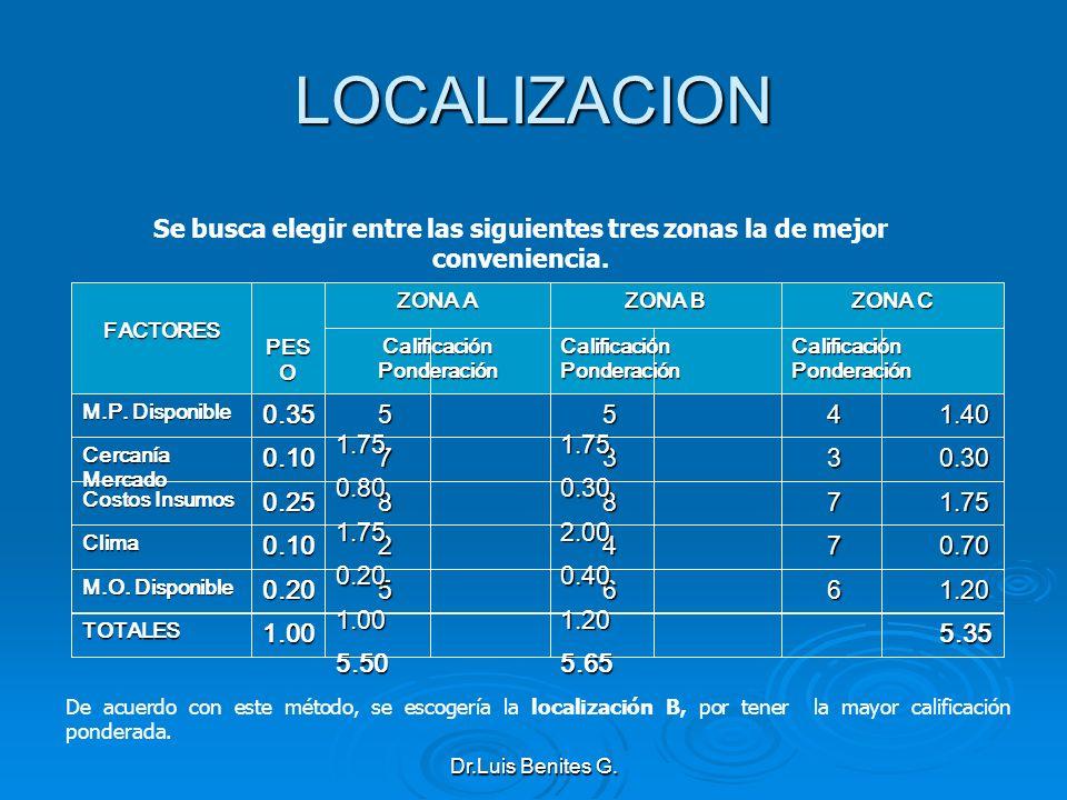 LOCALIZACION Se busca elegir entre las siguientes tres zonas la de mejor conveniencia.