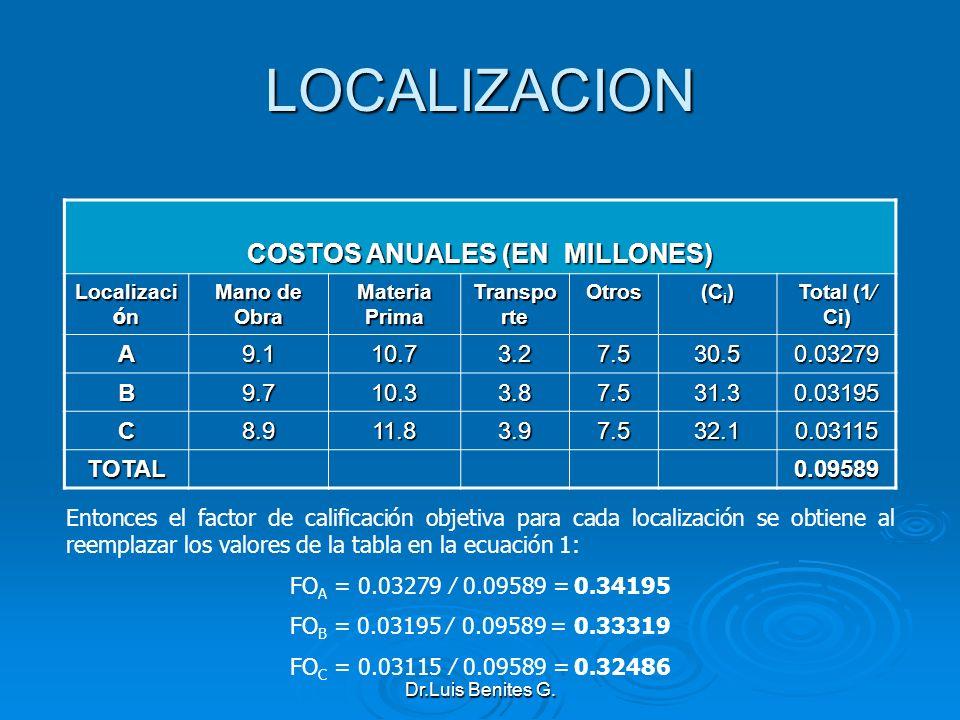 COSTOS ANUALES (EN MILLONES)