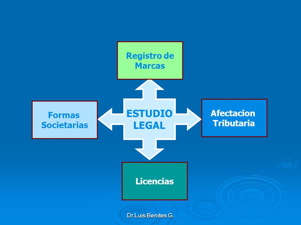 ESTUDIO LEGAL Registro de Marcas Afectacion Formas Tributaria