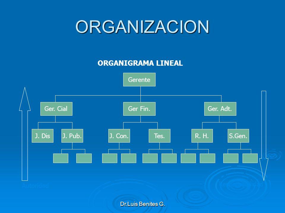 ORGANIZACION ORGANIGRAMA LINEAL Gerente Ger. Cial Ger Fin. Ger. Adt.