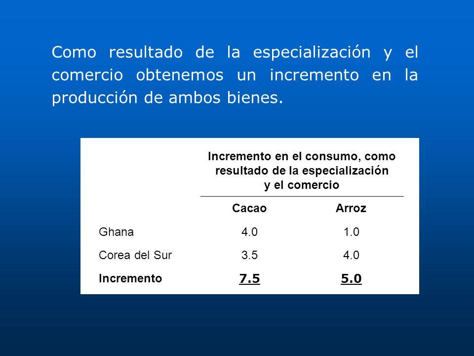 Como resultado de la especialización y el comercio obtenemos un incremento en la producción de ambos bienes.