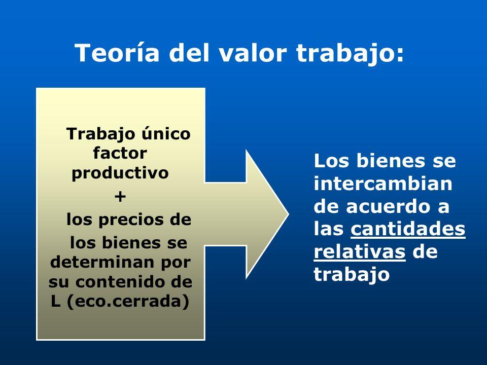Teoría del valor trabajo: