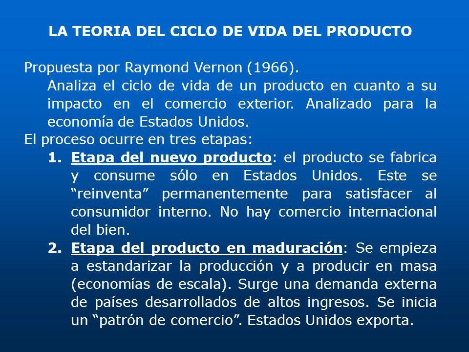 LA TEORIA DEL CICLO DE VIDA DEL PRODUCTO