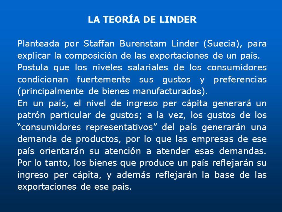 LA TEORÍA DE LINDERPlanteada por Staffan Burenstam Linder (Suecia), para explicar la composición de las exportaciones de un país.