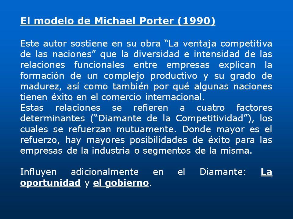 El modelo de Michael Porter (1990)
