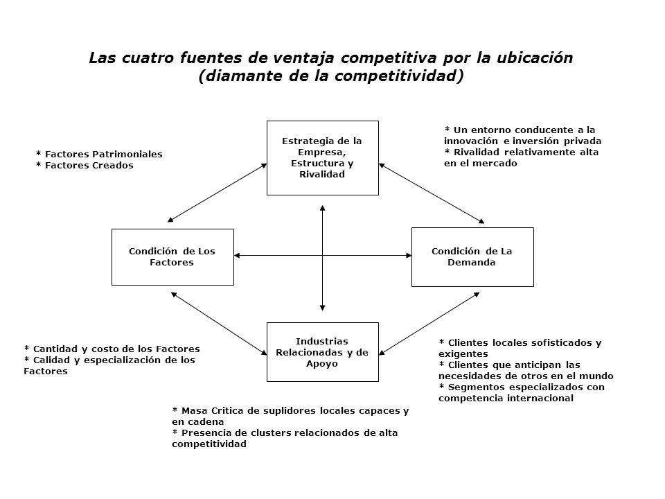 Las cuatro fuentes de ventaja competitiva por la ubicación