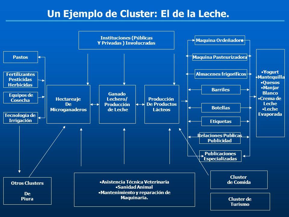 Un Ejemplo de Cluster: El de la Leche.