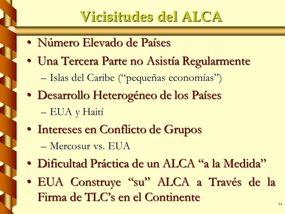 Vicisitudes del ALCA Número Elevado de Países