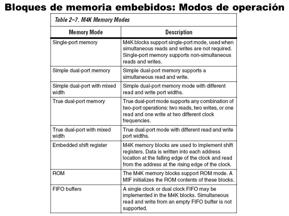 Bloques de memoria embebidos: Modos de operación