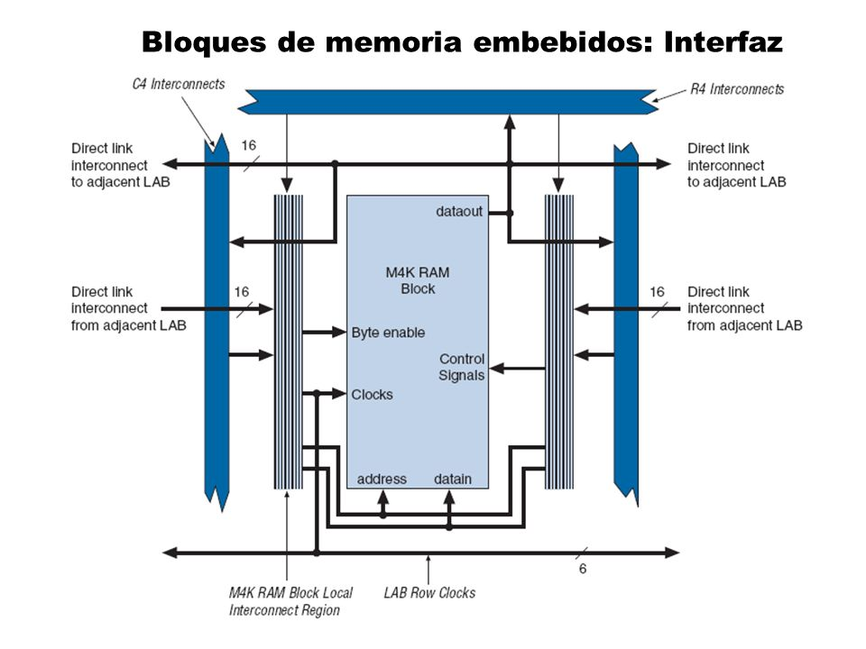 Bloques de memoria embebidos: Interfaz
