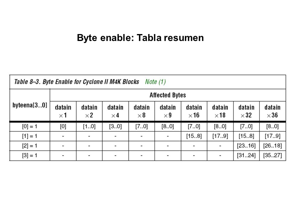 Byte enable: Tabla resumen