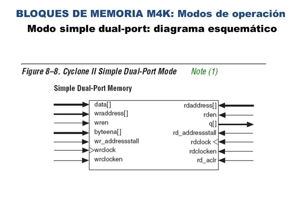 BLOQUES DE MEMORIA M4K: Modos de operación
