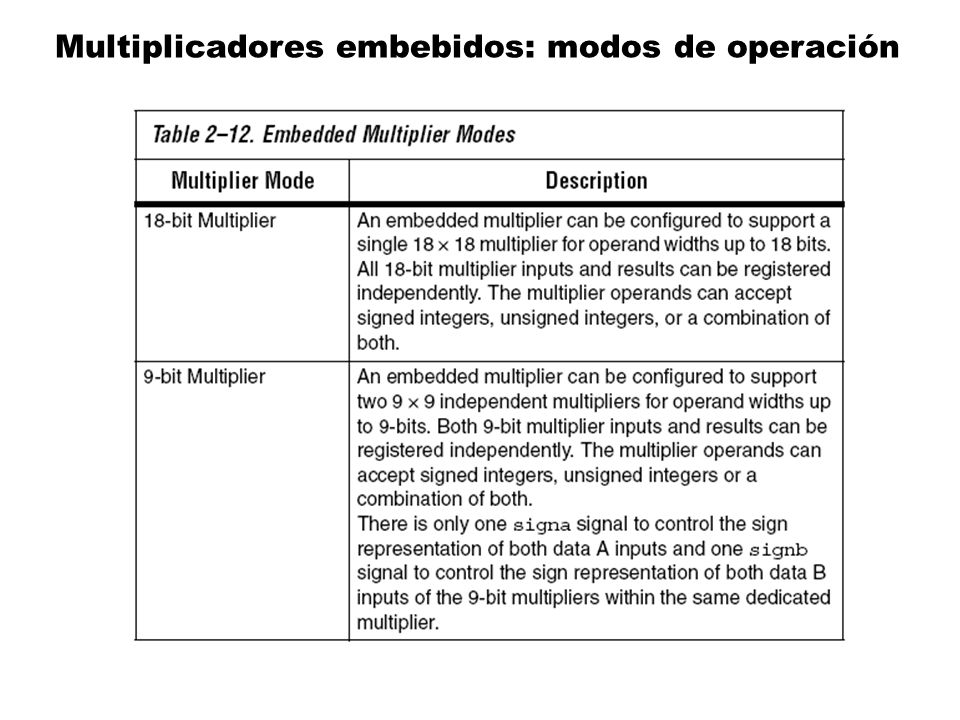 Multiplicadores embebidos: modos de operación