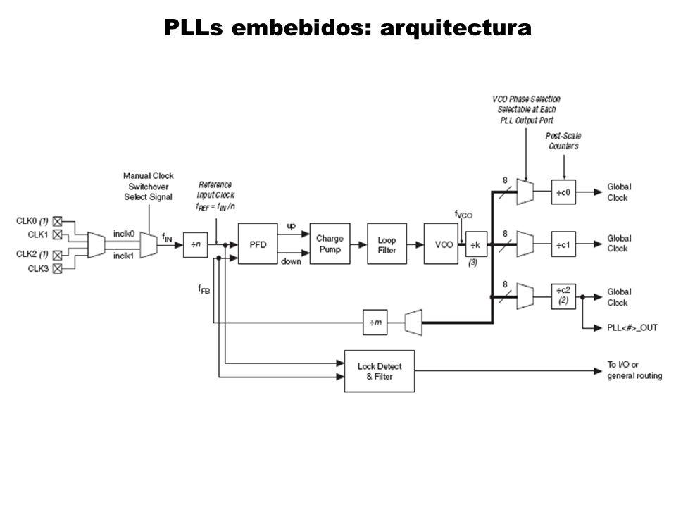 PLLs embebidos: arquitectura