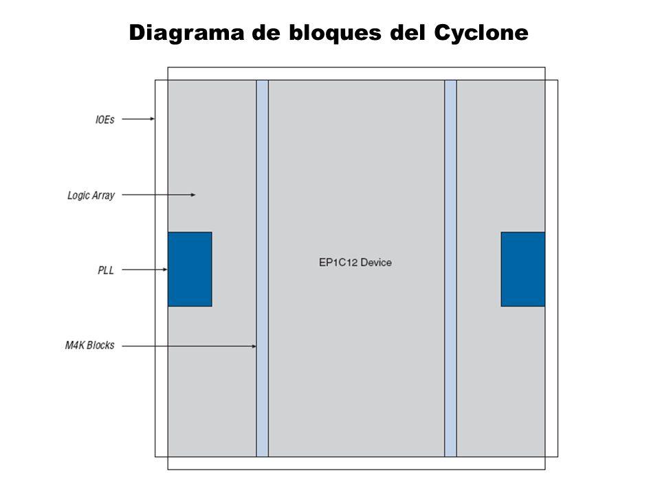Diagrama de bloques del Cyclone