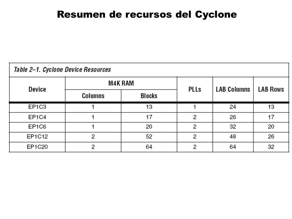 Resumen de recursos del Cyclone