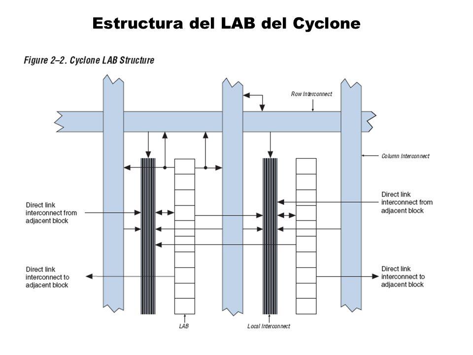 Estructura del LAB del Cyclone