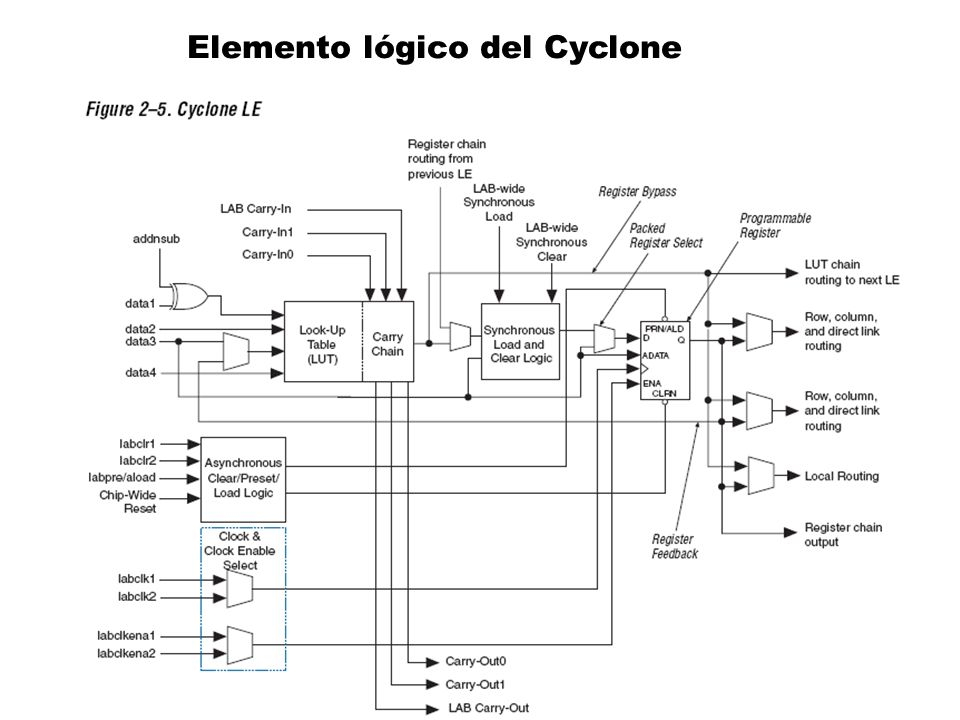 Elemento lógico del Cyclone