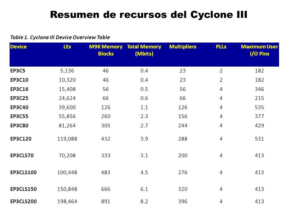 Resumen de recursos del Cyclone III