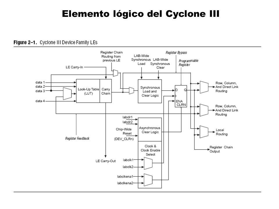 Elemento lógico del Cyclone III