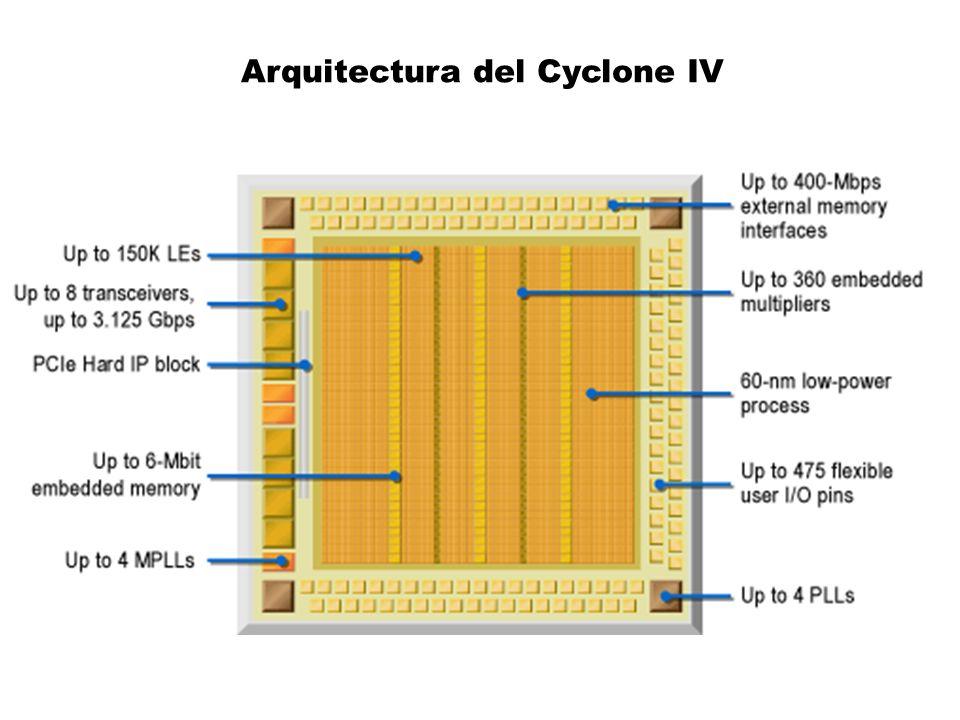 Arquitectura del Cyclone IV