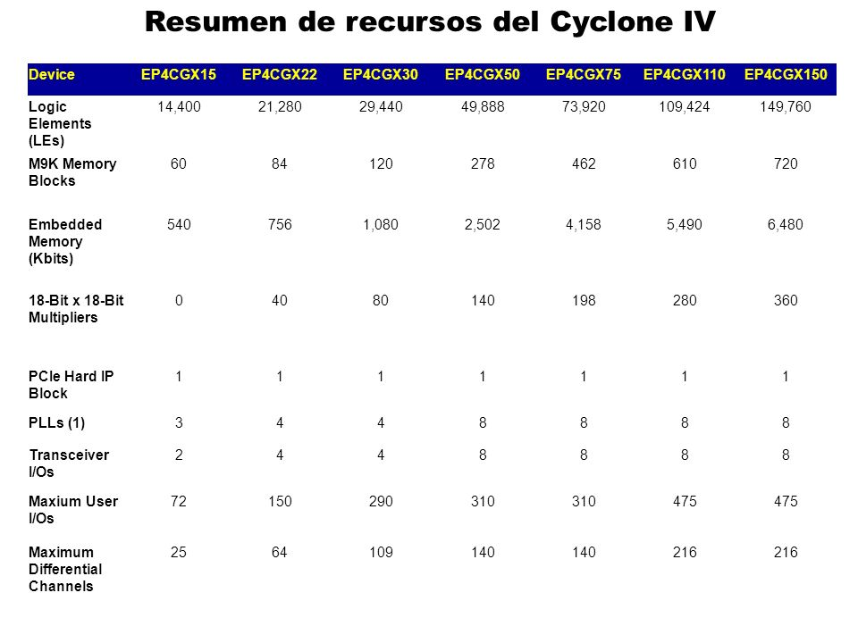 Resumen de recursos del Cyclone IV