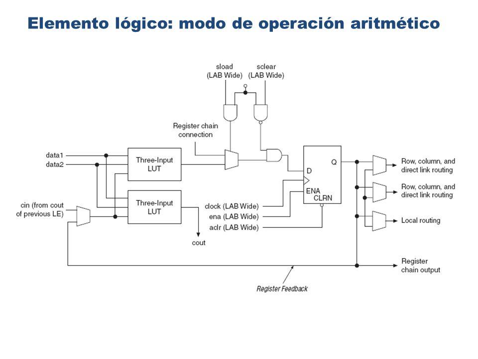 Elemento lógico: modo de operación aritmético