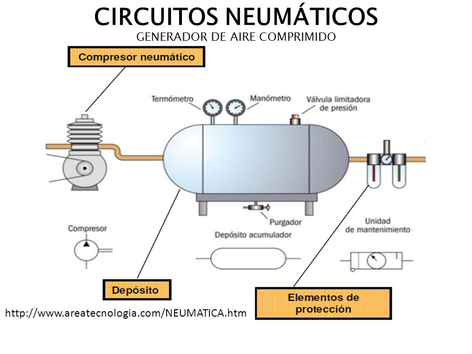 Generador de aire comprimido