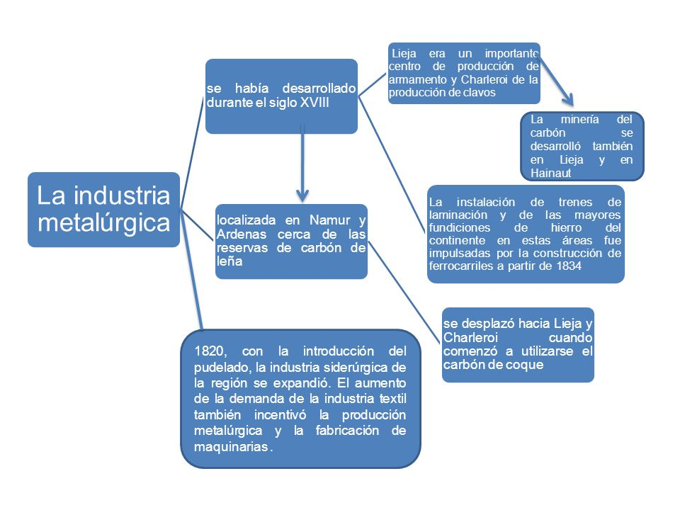 La industria metalúrgica
