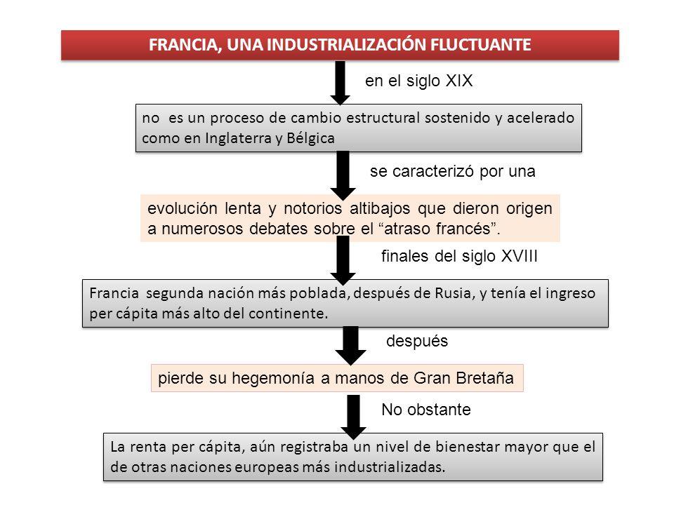 FRANCIA, UNA INDUSTRIALIZACIÓN FLUCTUANTE