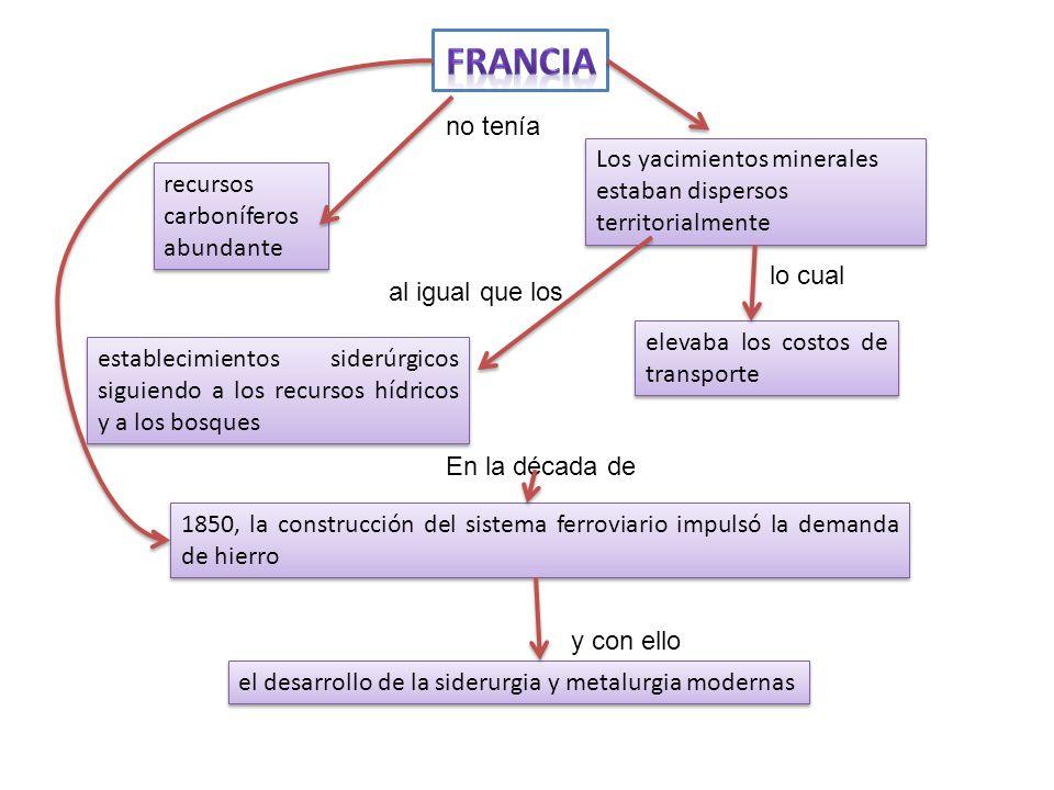 FRANCIA no tenía. Los yacimientos minerales estaban dispersos territorialmente. recursos carboníferos abundante.