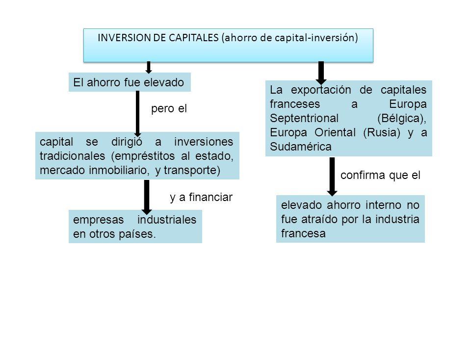 INVERSION DE CAPITALES (ahorro de capital-inversión)