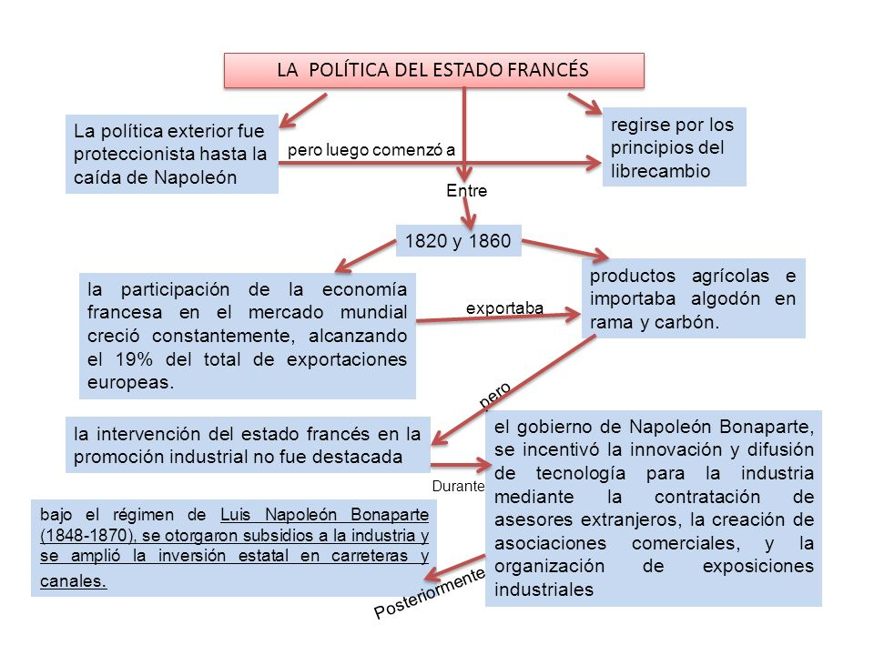 LA POLÍTICA DEL ESTADO FRANCÉS