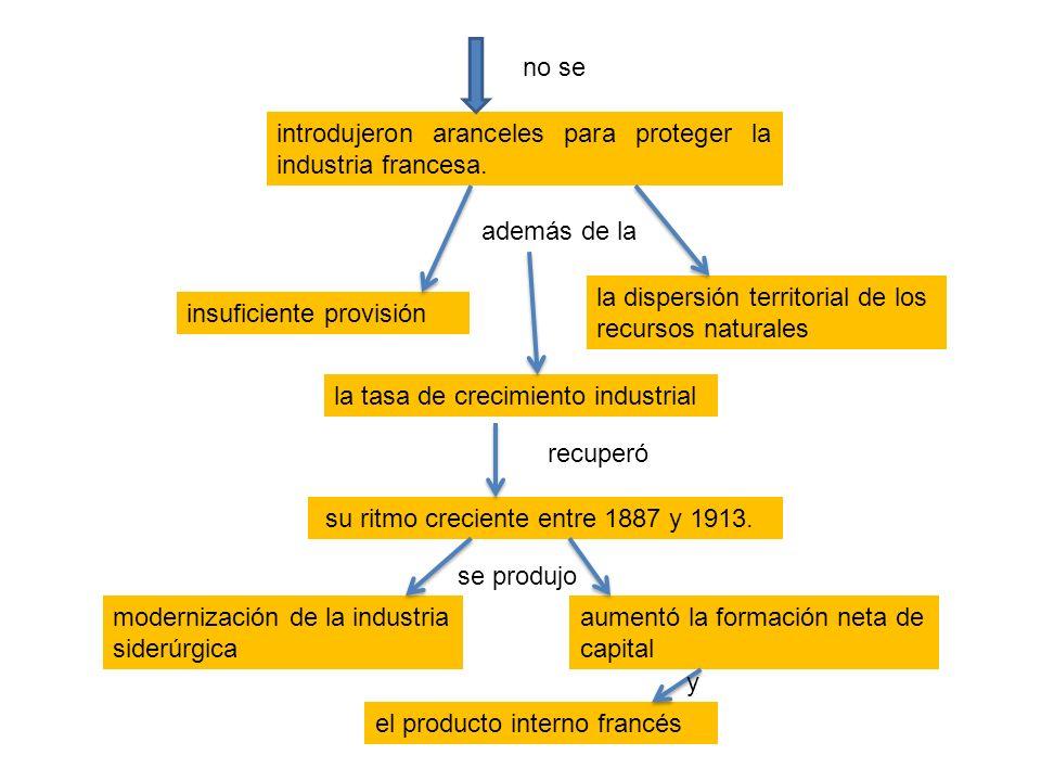 no se introdujeron aranceles para proteger la industria francesa. además de la. la dispersión territorial de los recursos naturales.