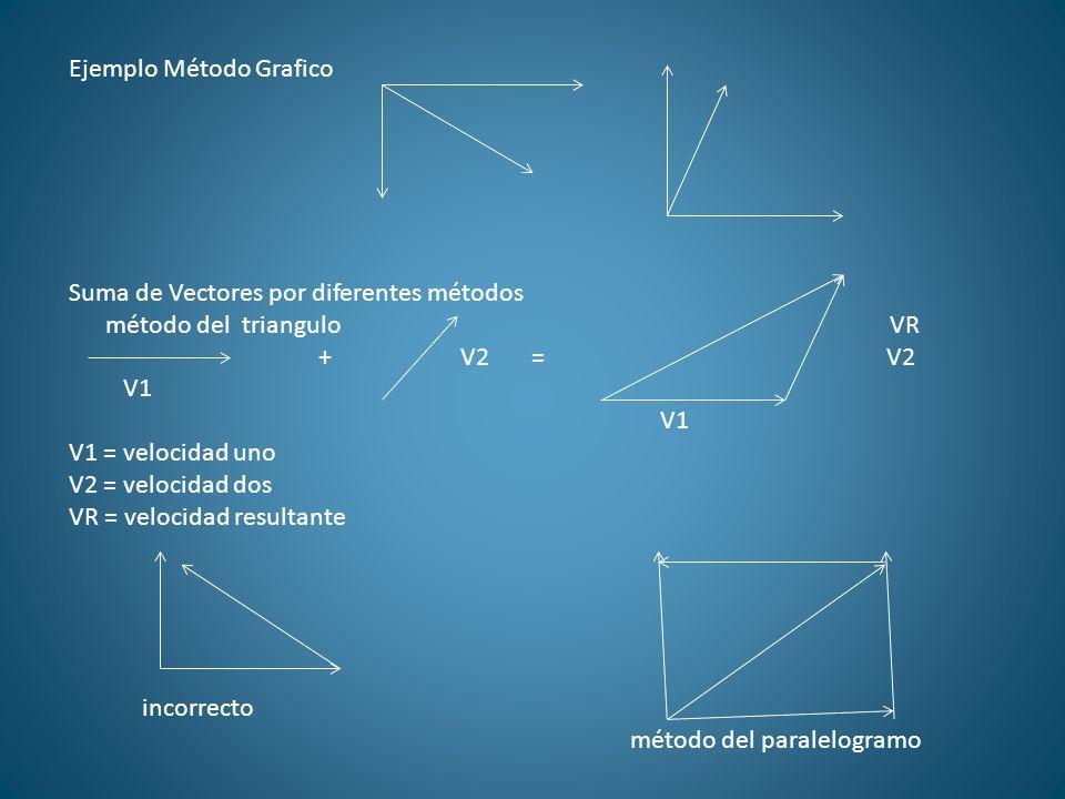 Ejemplo Método Grafico