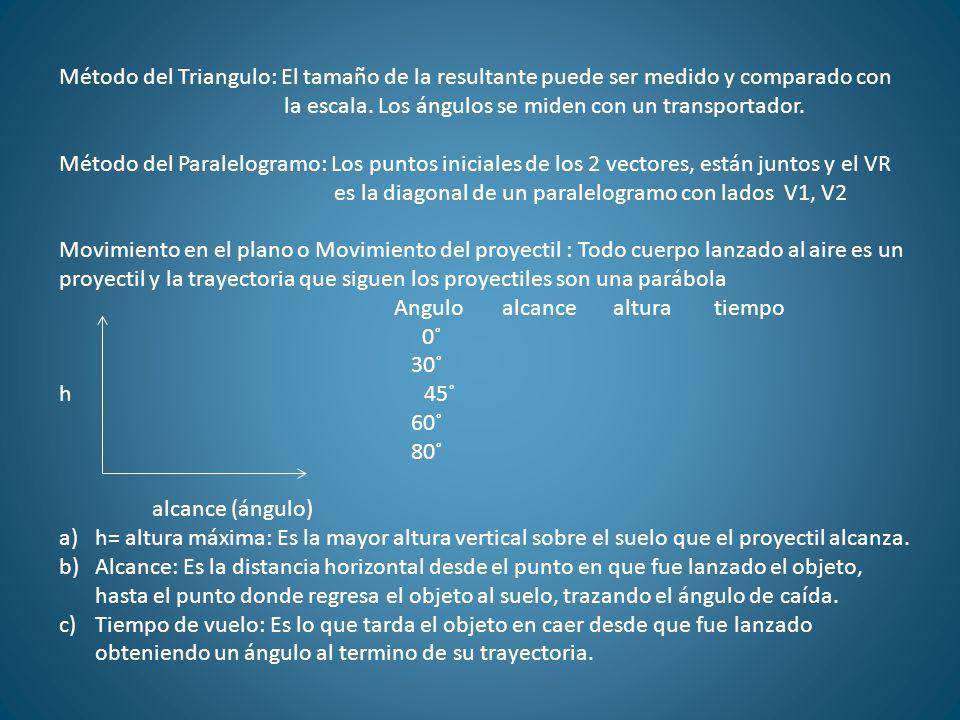 Método del Triangulo: El tamaño de la resultante puede ser medido y comparado con