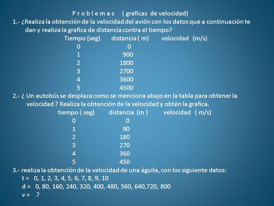 P r o b l e m a s ( graficas de velocidad)