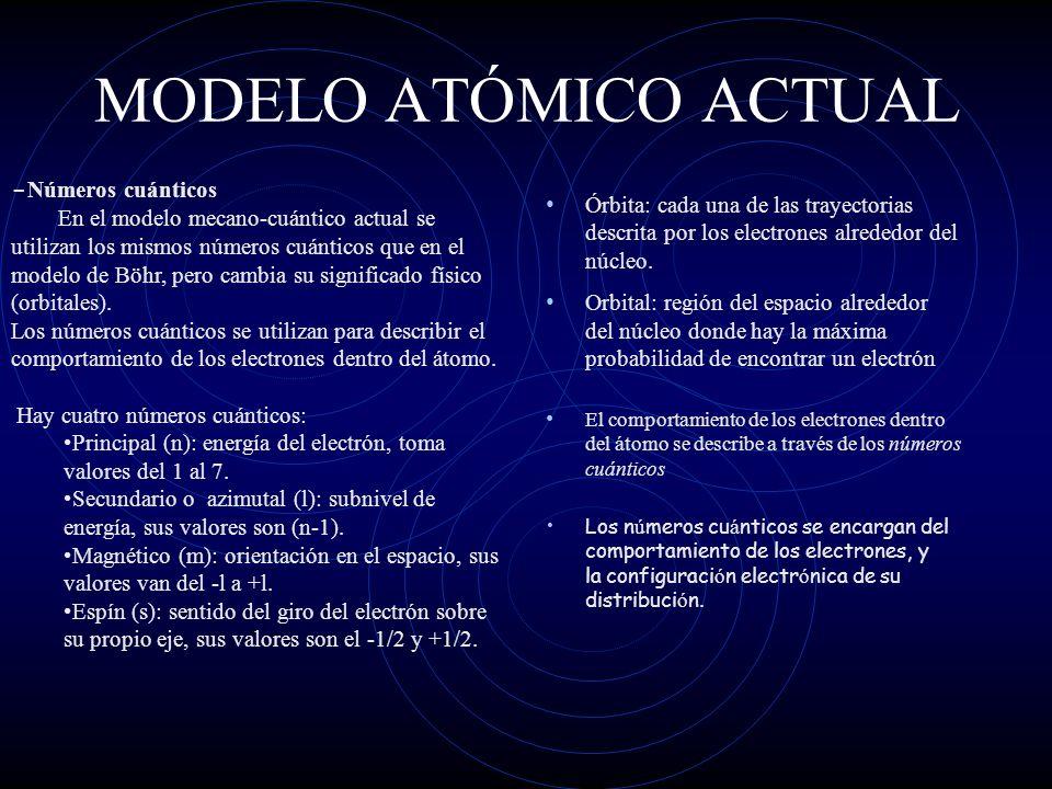 MODELO ATÓMICO ACTUAL -Números cuánticos