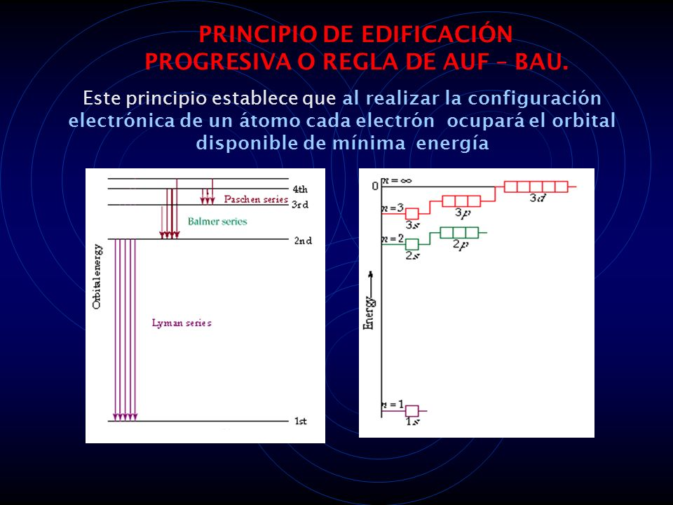 PRINCIPIO DE EDIFICACIÓN PROGRESIVA O REGLA DE AUF – BAU.