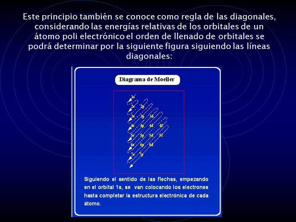 Este principio también se conoce como regla de las diagonales, considerando las energías relativas de los orbitales de un átomo poli electrónico el orden de llenado de orbitales se podrá determinar por la siguiente figura siguiendo las líneas diagonales: