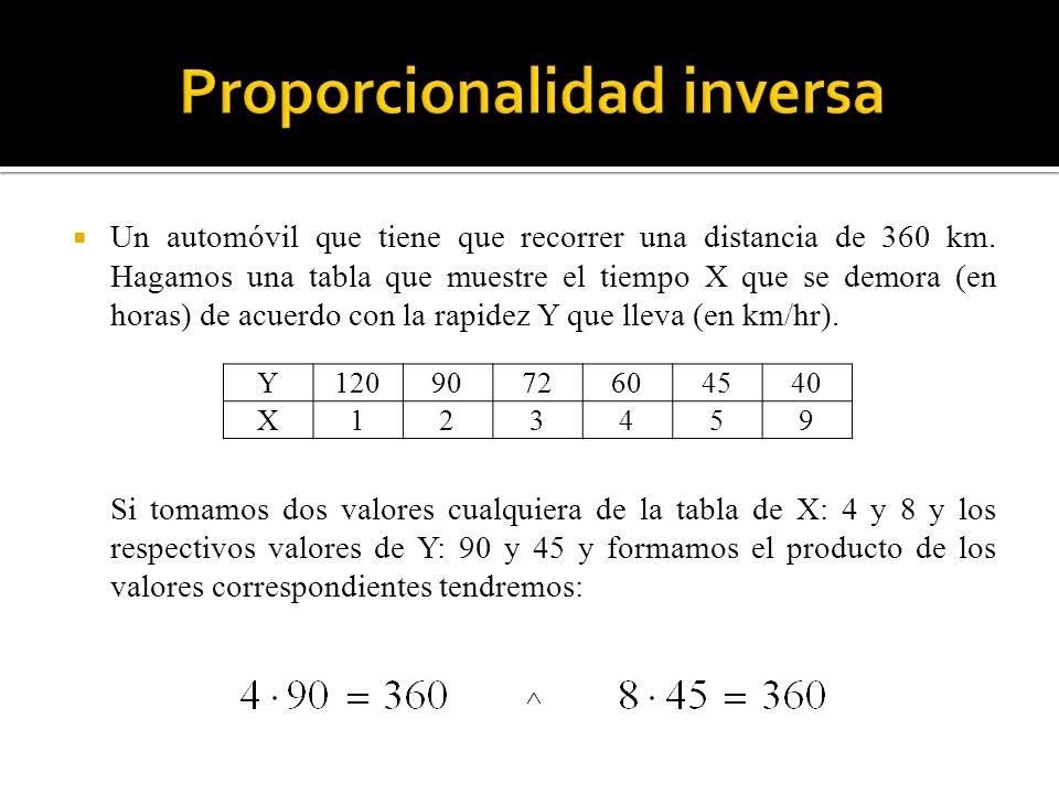 Proporcionalidad inversa