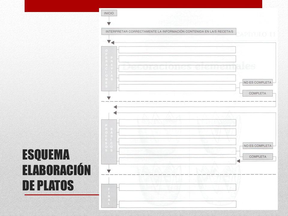 ESQUEMA ELABORACIÓN DE PLATOS