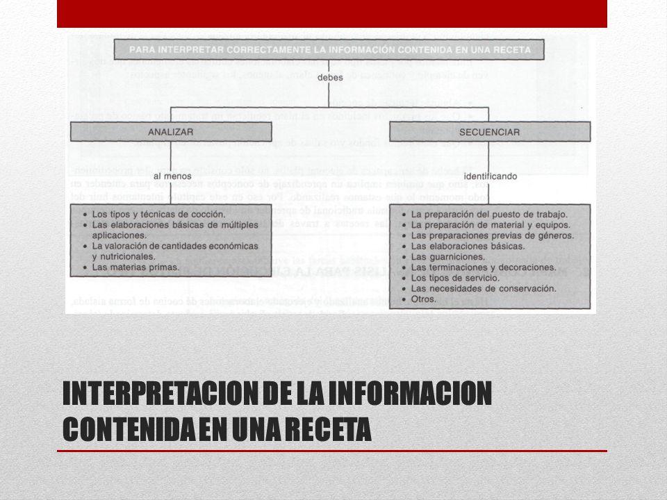INTERPRETACION DE LA INFORMACION CONTENIDA EN UNA RECETA