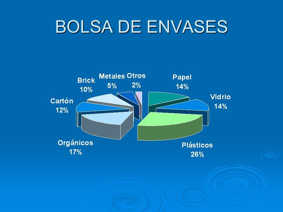BOLSA DE ENVASES