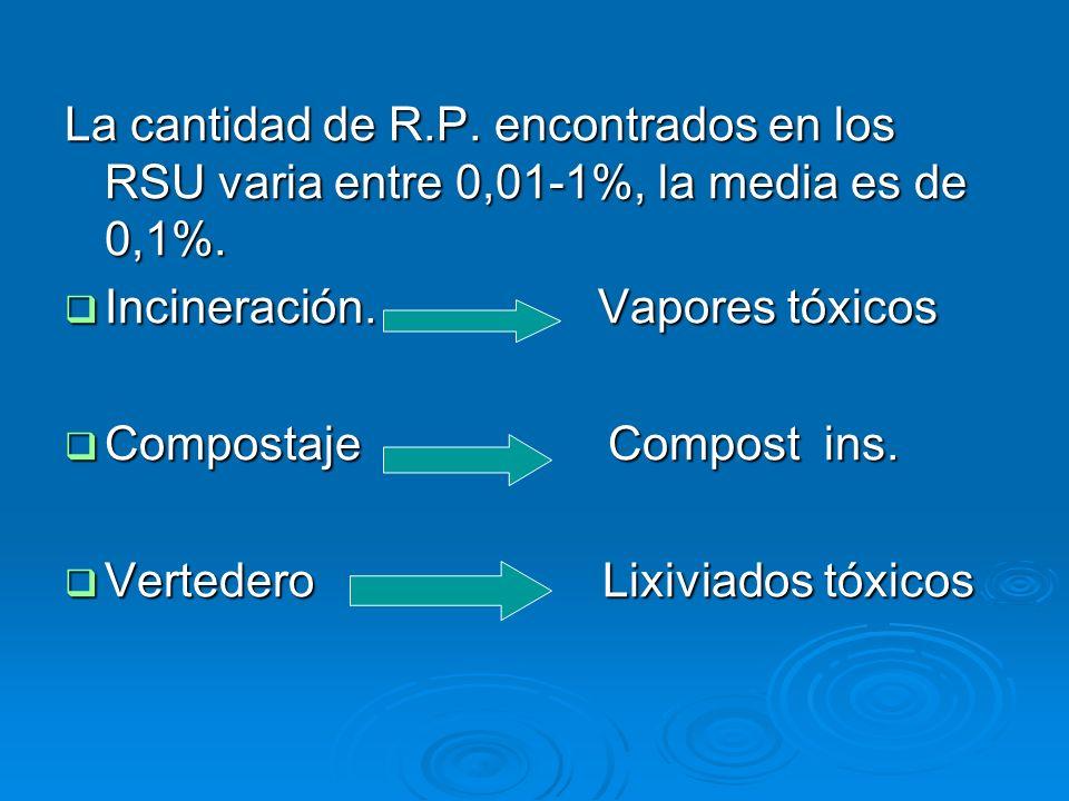 La cantidad de R.P. encontrados en los RSU varia entre 0,01-1%, la media es de 0,1%.