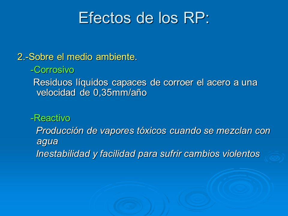 Efectos de los RP: 2.-Sobre el medio ambiente. -Corrosivo