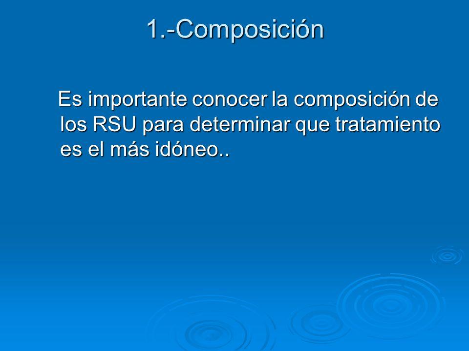 1.-Composición Es importante conocer la composición de los RSU para determinar que tratamiento es el más idóneo..