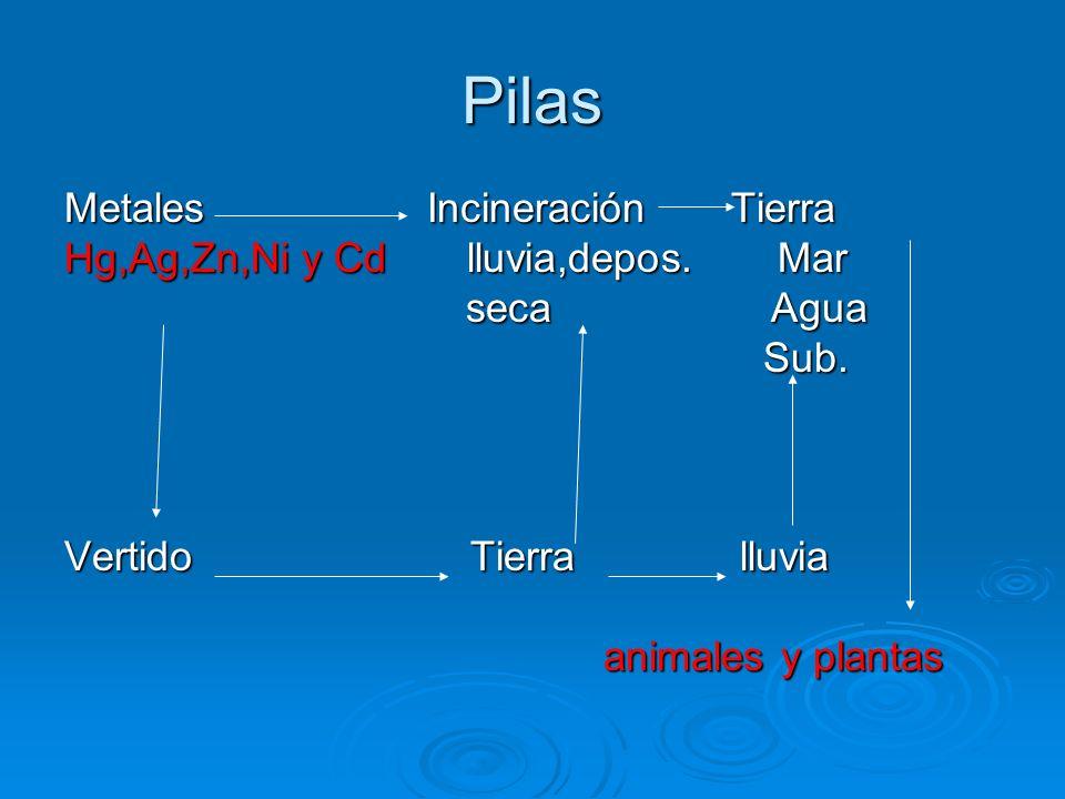 Pilas Metales Incineración Tierra Hg,Ag,Zn,Ni y Cd lluvia,depos. Mar