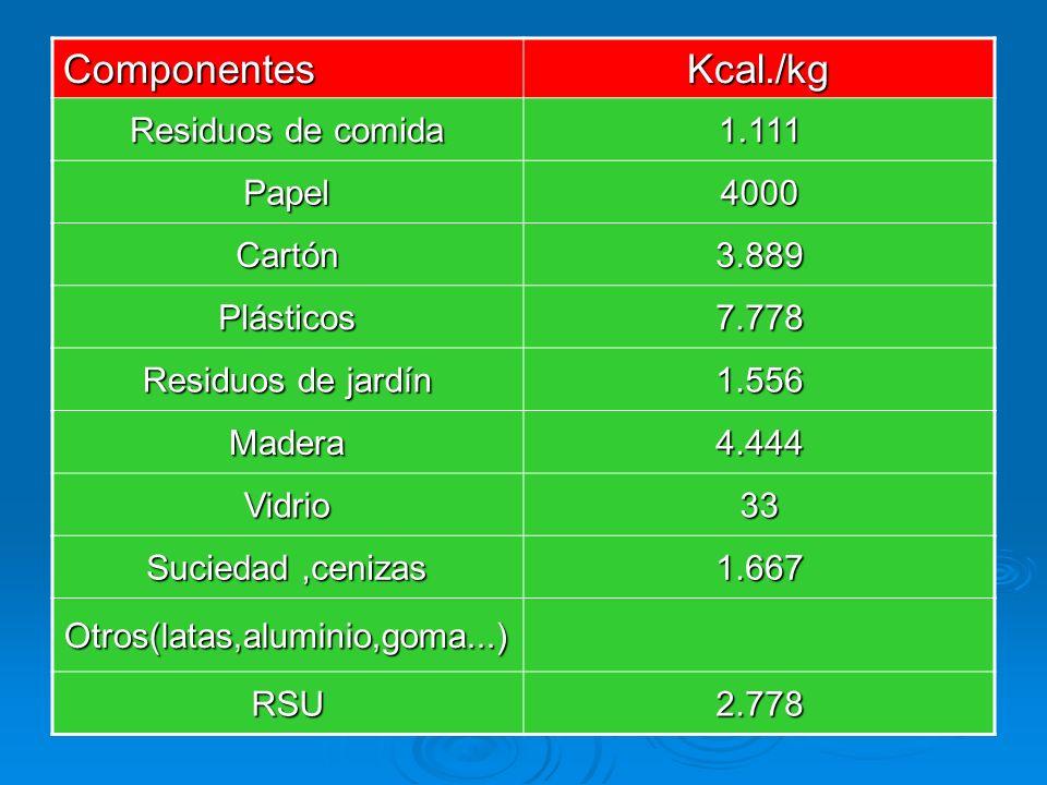 Componentes Kcal./kg Residuos de comida 1.111 Papel 4000 Cartón 3.889