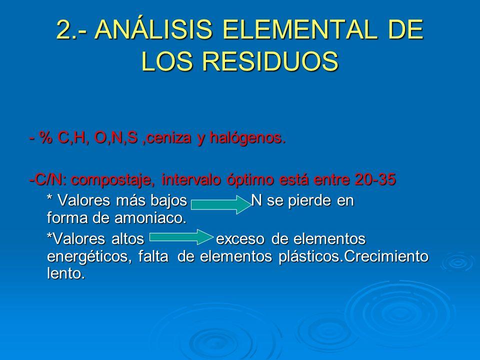 2.- ANÁLISIS ELEMENTAL DE LOS RESIDUOS